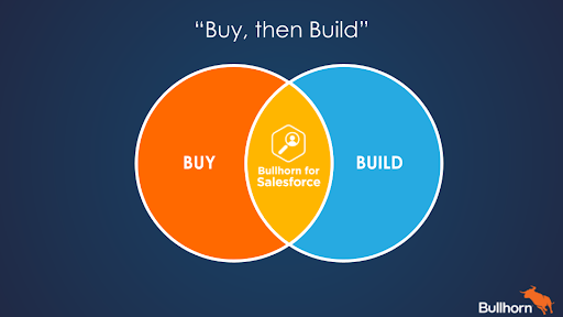 bullhorn for salesforce