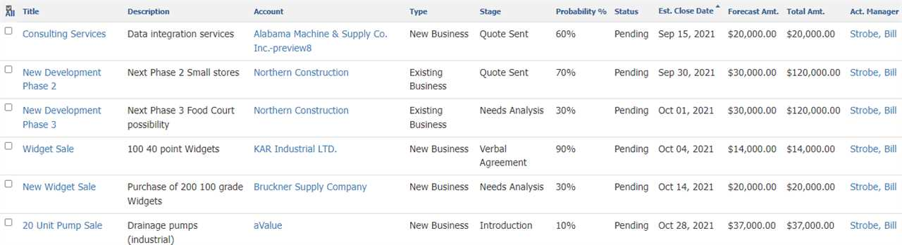 Commence CRM view of Sales opportunities