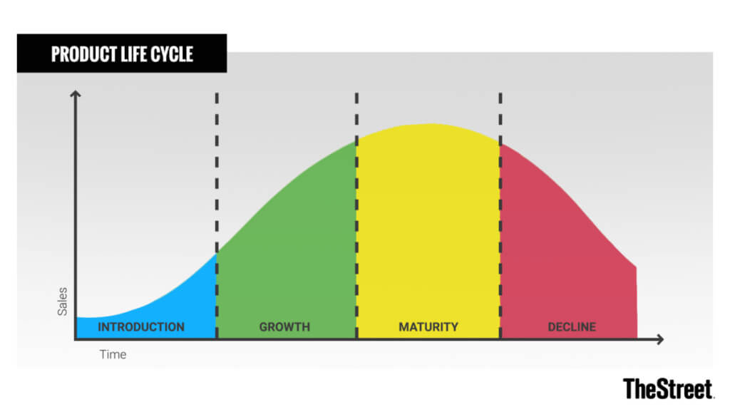 Graph of the typical product life cycle